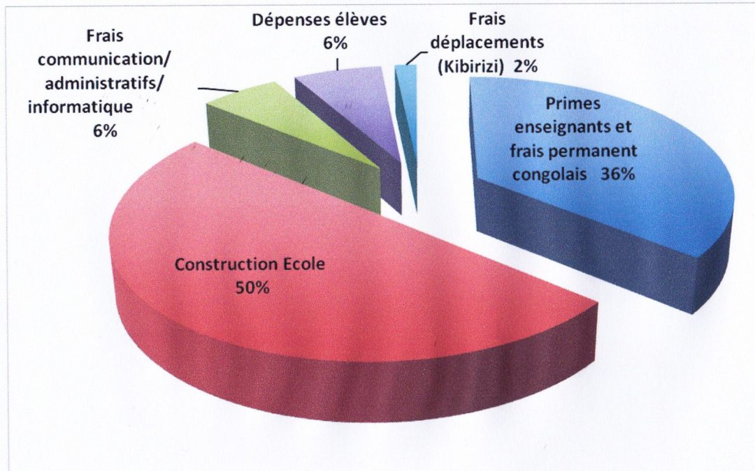 Répartition des dépenses 2012