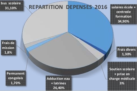 Bonne année 2017 – Répartition des dépenses 2016